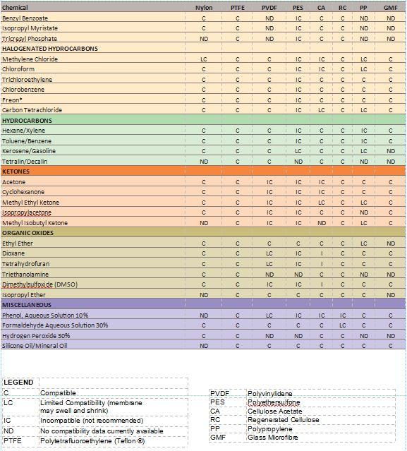 Q-Fil Membrane Filters Comparison Chart [2] Image