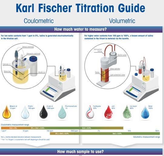 Honeywell Karl Fischer Titration Guide